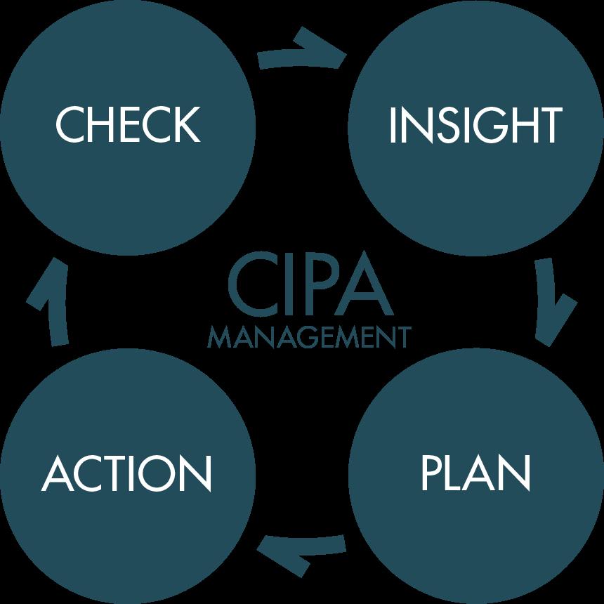 CIPA MANAGEMENT